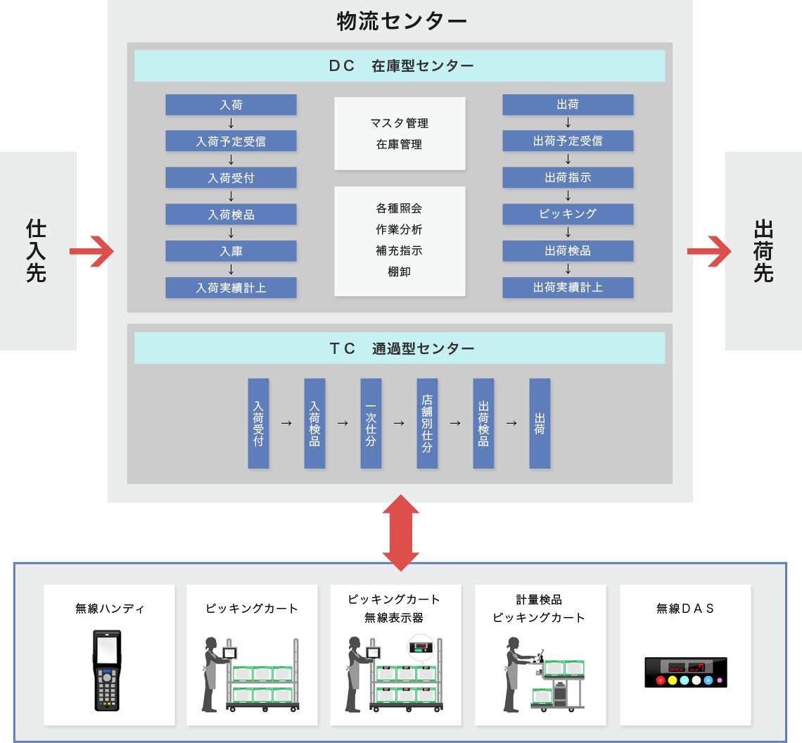 物流センター関連図